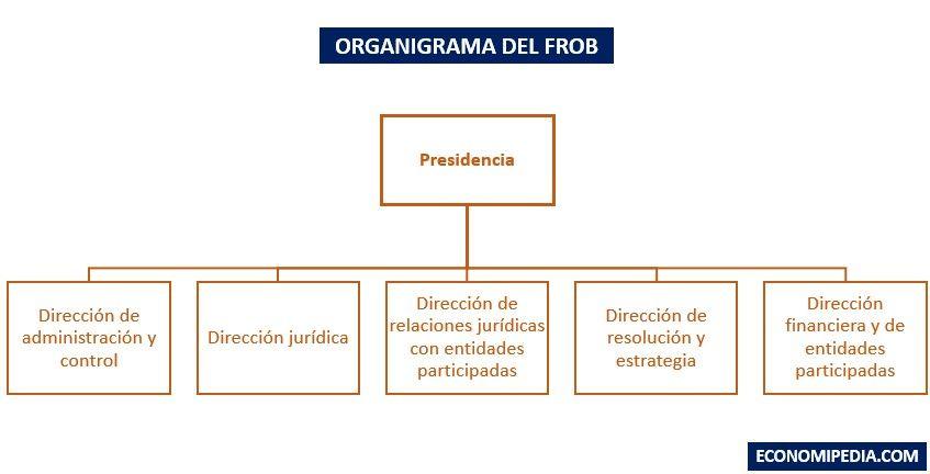Organigrama Del Frob