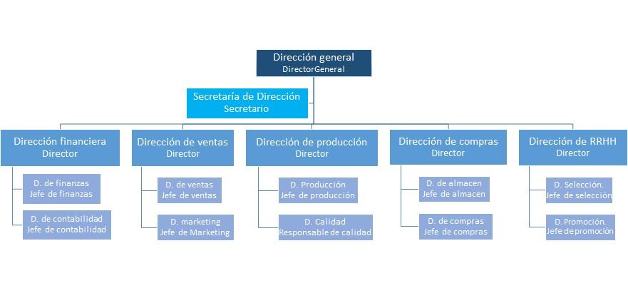 Organigrama Estructural1