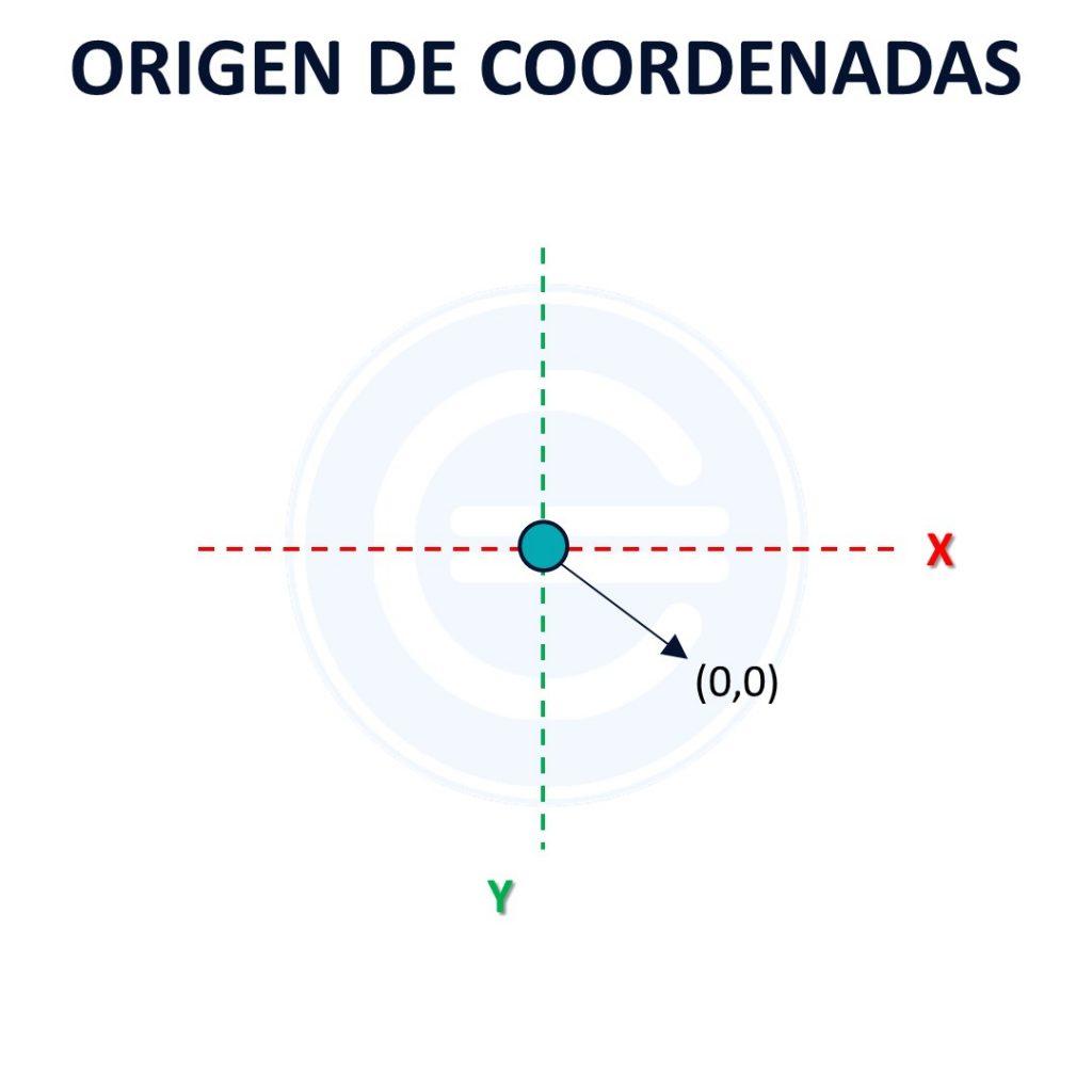 Origen De Coordenadas