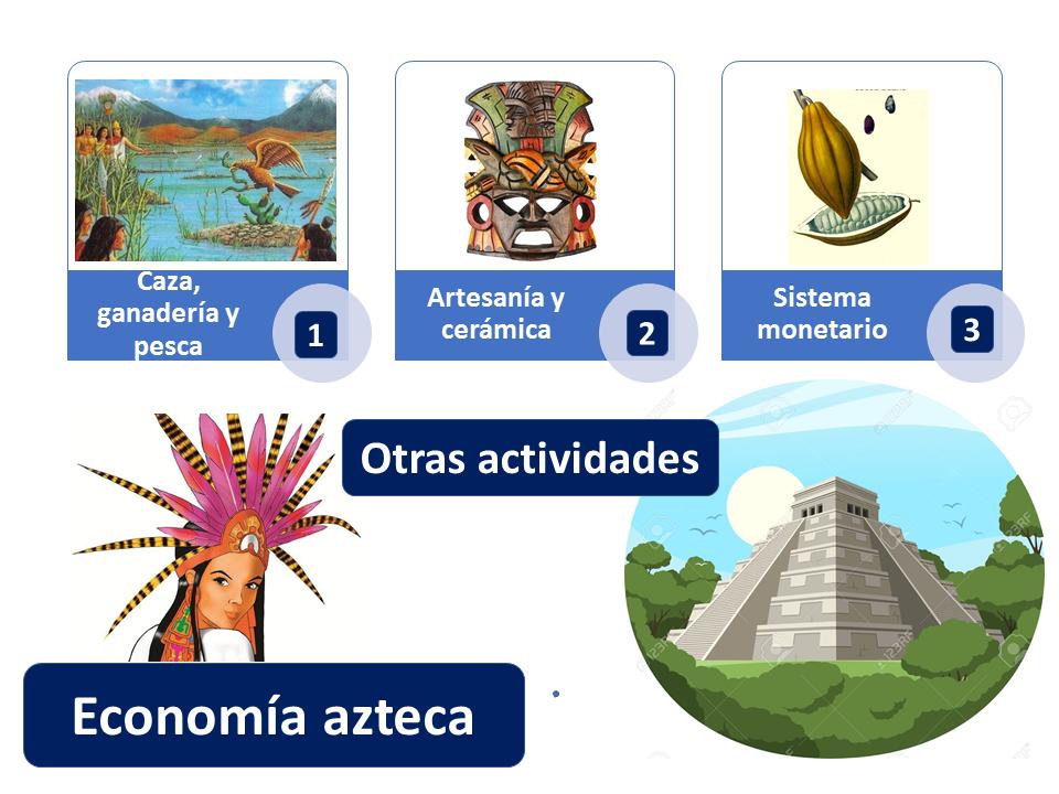 Otras Actividades Economía Azteca 1