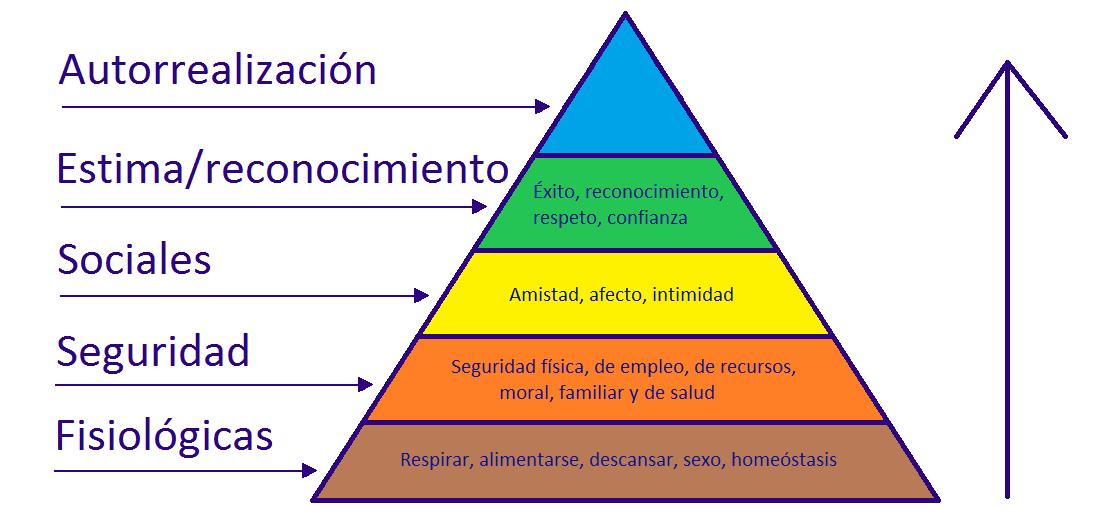 Pirámide de Maslow - Qué es, definición y concepto | Economipedia