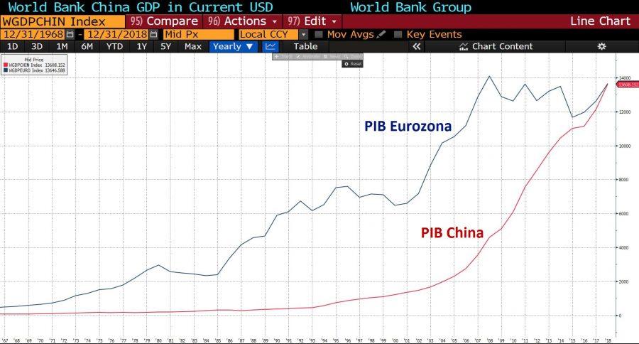 Pib China Vs Pib Eurozona