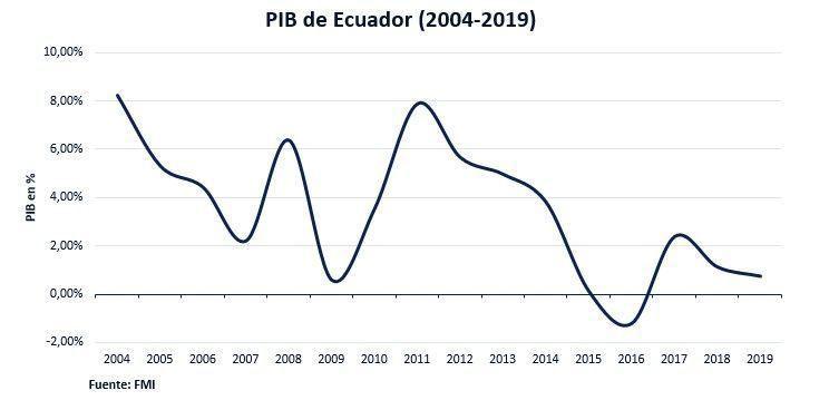 Pib Ecuador