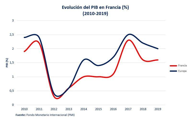 Pib Francia