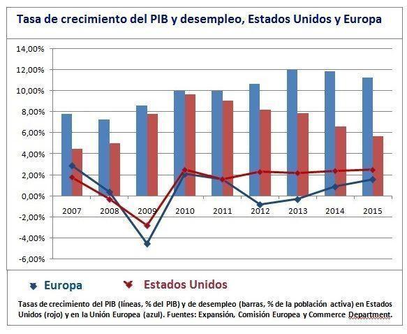 PIB y desempleo Europa vs Estados Unidos