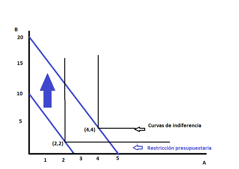 Preferencias HomotÉticas 2