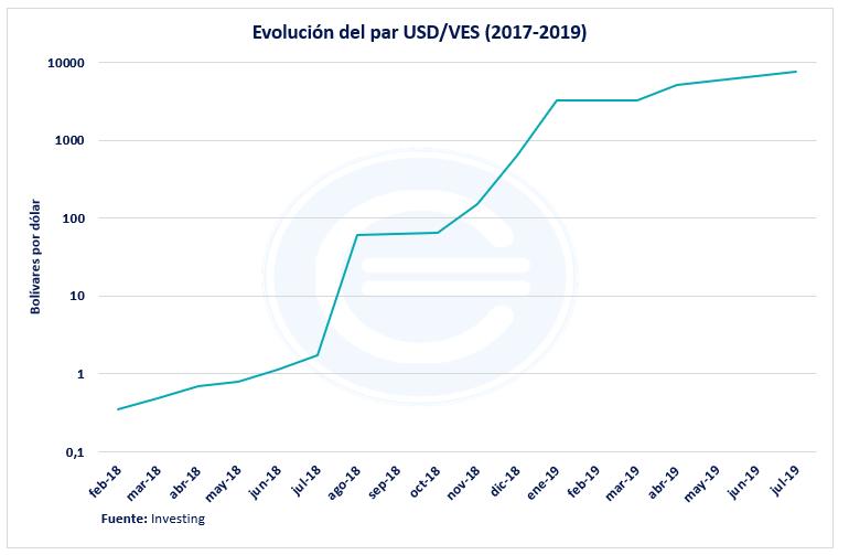 Par De Divisas Dólar Contra Bolívar