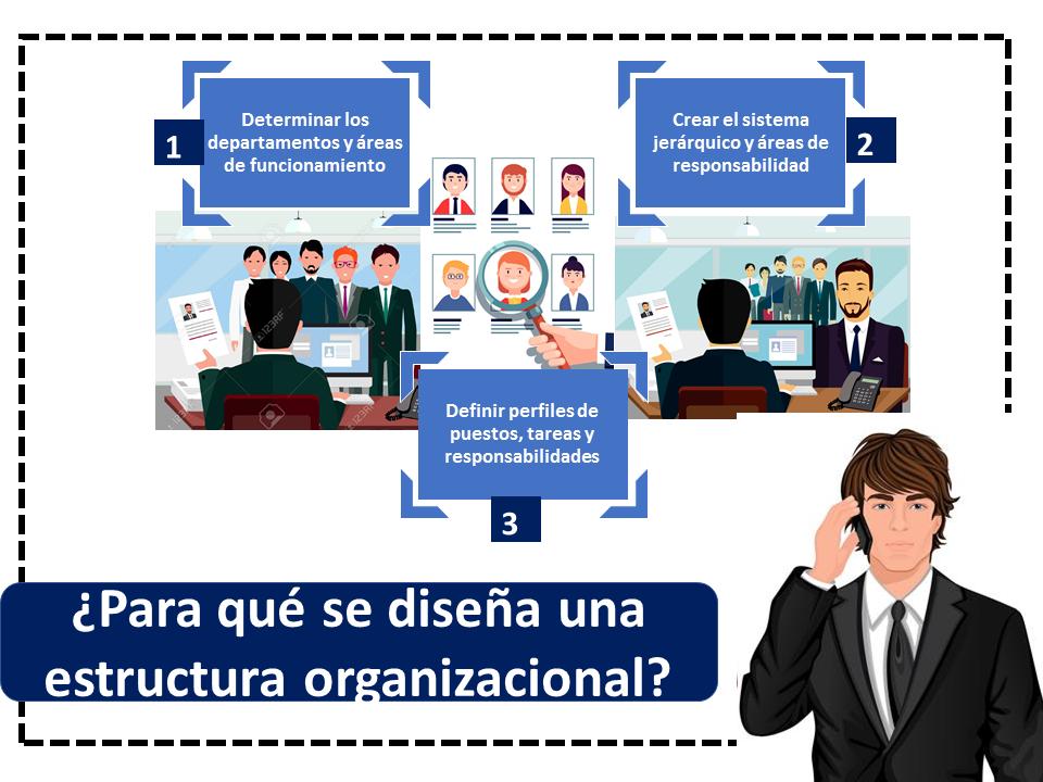 Para Qué Se Diseña Una Estructura Organizacional