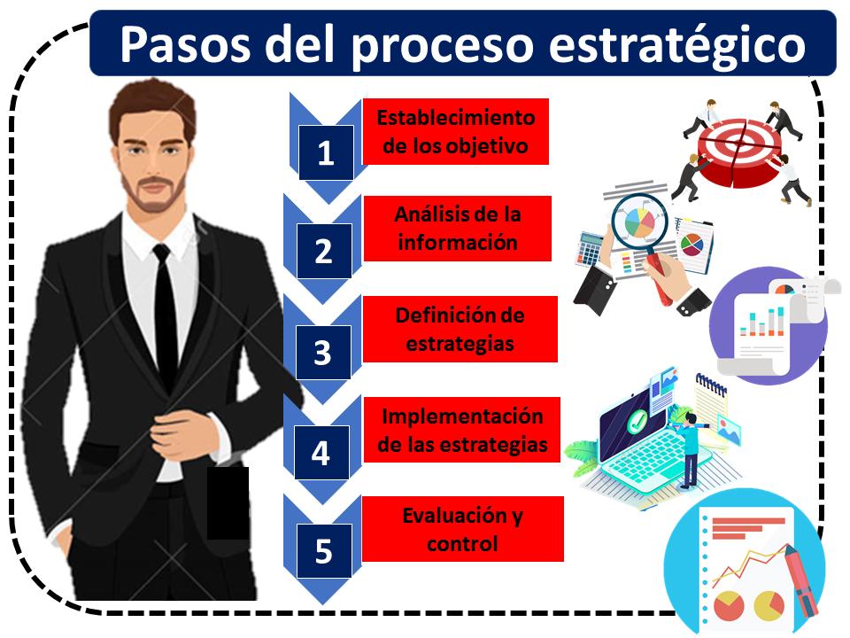 Etapas Del Proceso Estratégico