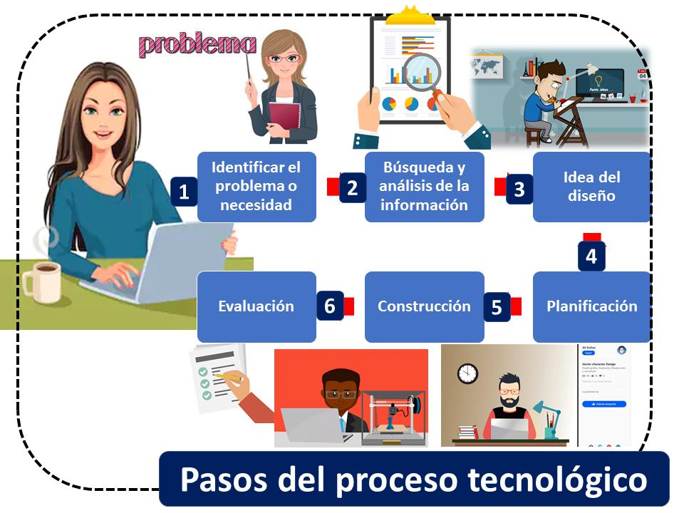 Pasos Del Proceso Tecnológico