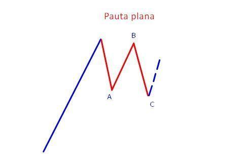 Pauta Plana