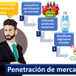 Penetracion De Mercado 1