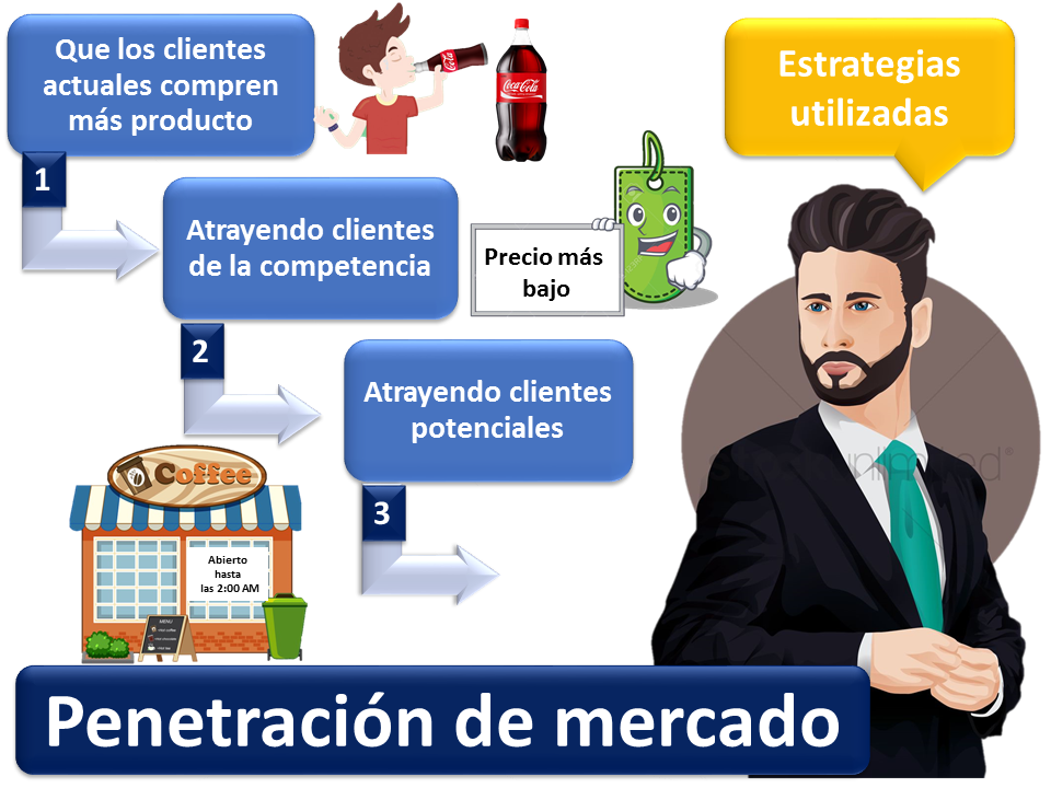 Penetracion De Mercado 2