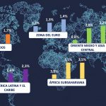 Perspectivas Fmi