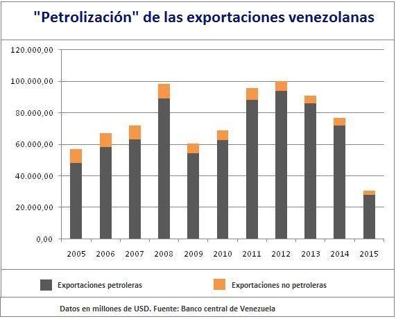Petrolización de las exportaciones de Venezuela