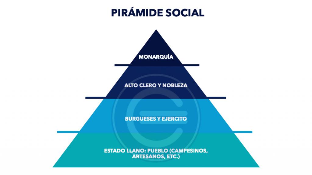 Piramide De Sociedad