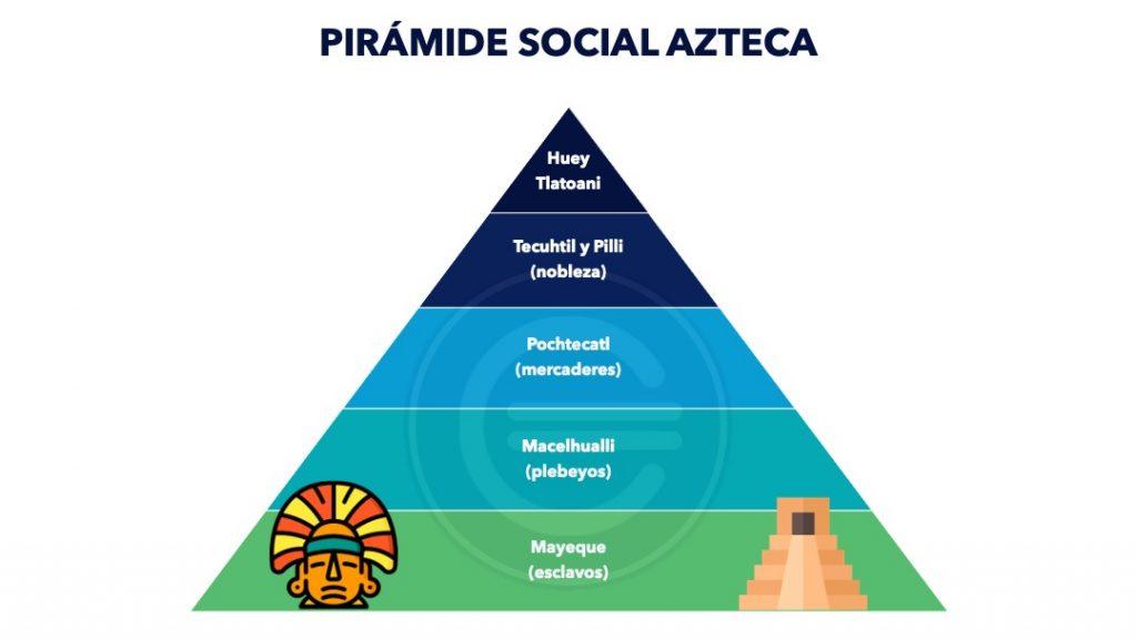 Piramide Social Azteca 2