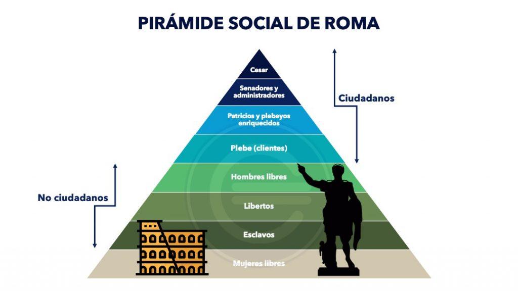 Piramide Social De Roma 2