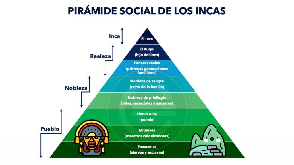Piramide Social De Los Incas