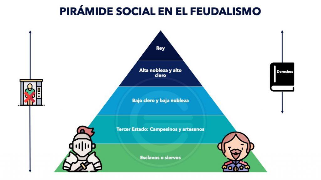 Piramide Social En El Feudalismo 1