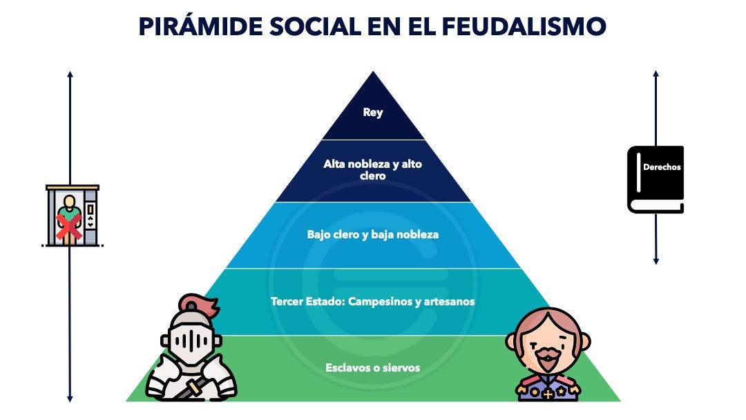 Pirámide Social Del Feudalismo Qué Es Definición Y Concepto 2021 Economipedia