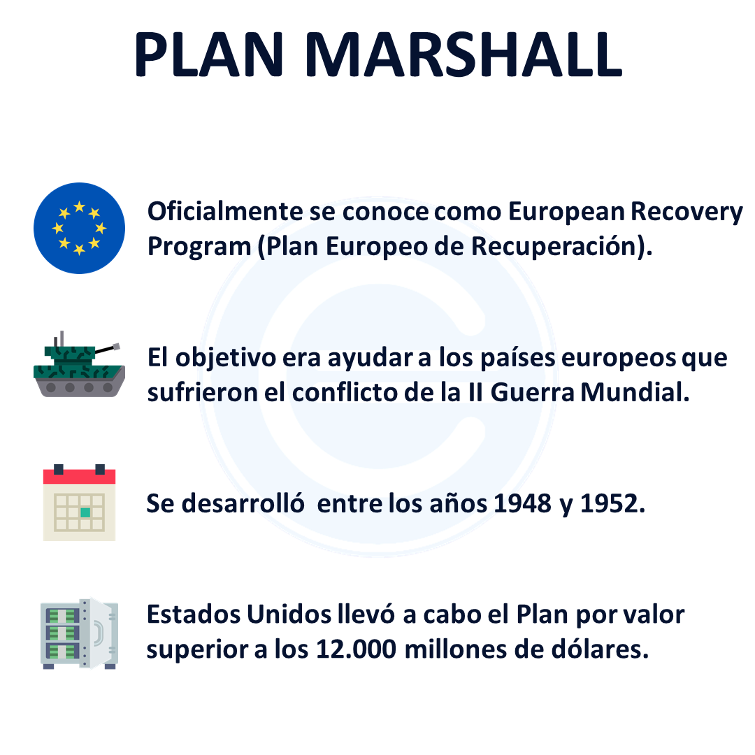 Plan Marshall | Economipedia