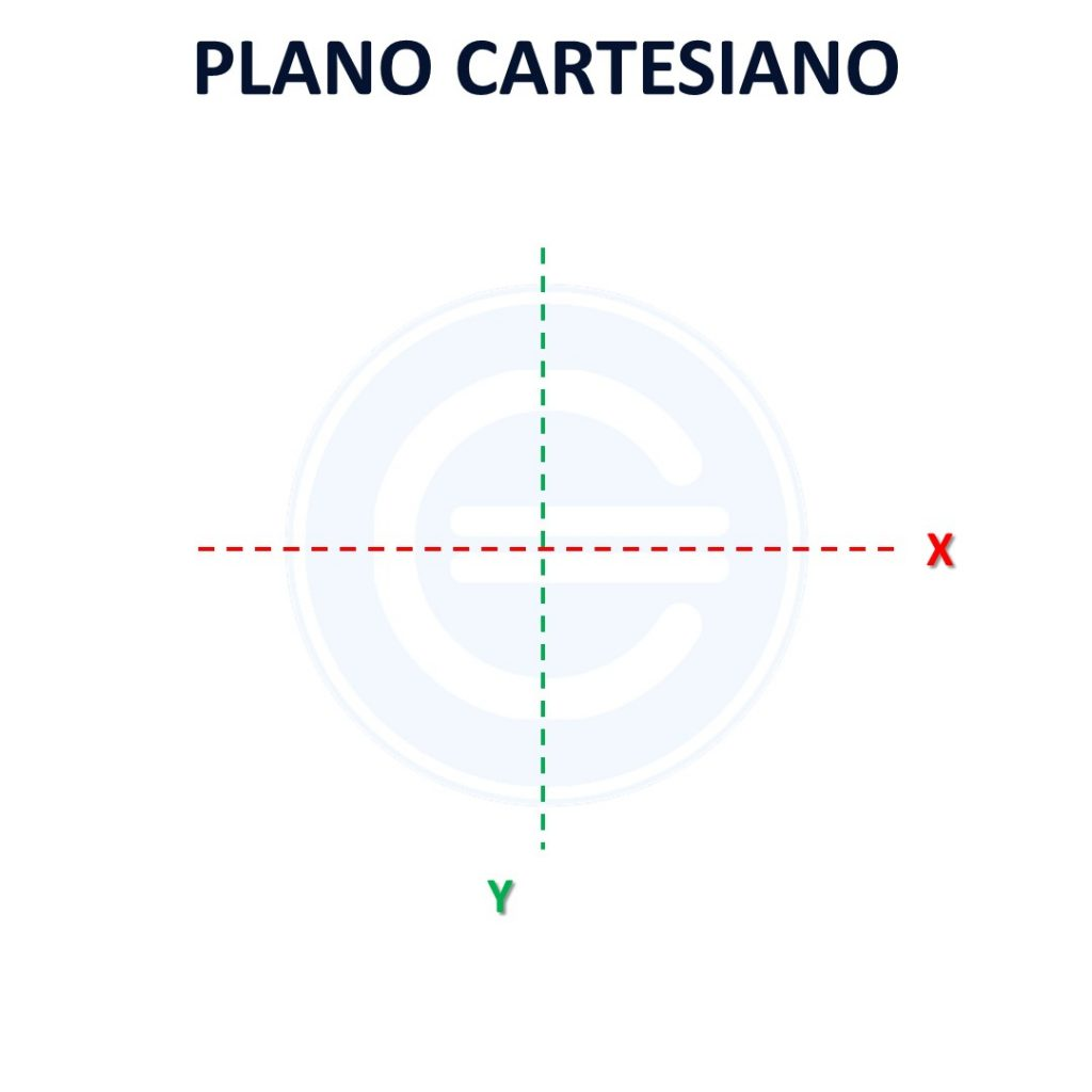 Plano Cartesiano