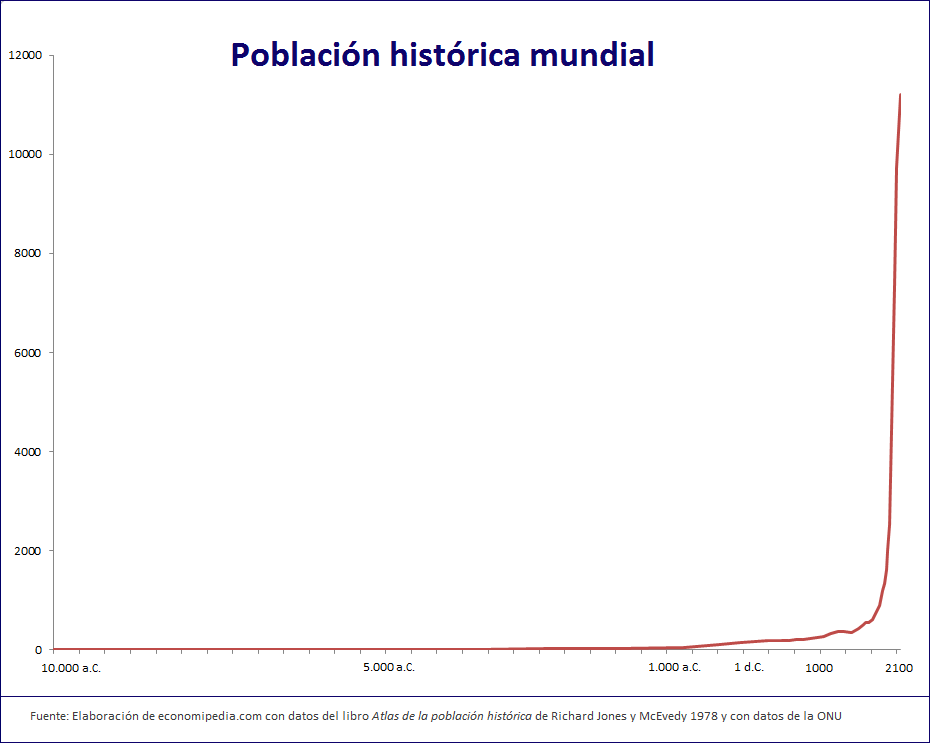 Población Histórica Mundial Gráfico
