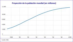 Población mundial 1960-2100