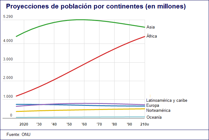 Población mundial por regiones