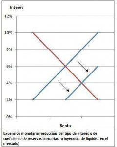 Políticas monetatias expansivas