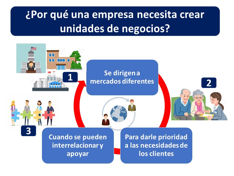 Por Qué Una Empresa Necesita Crear Unidades De Negocio