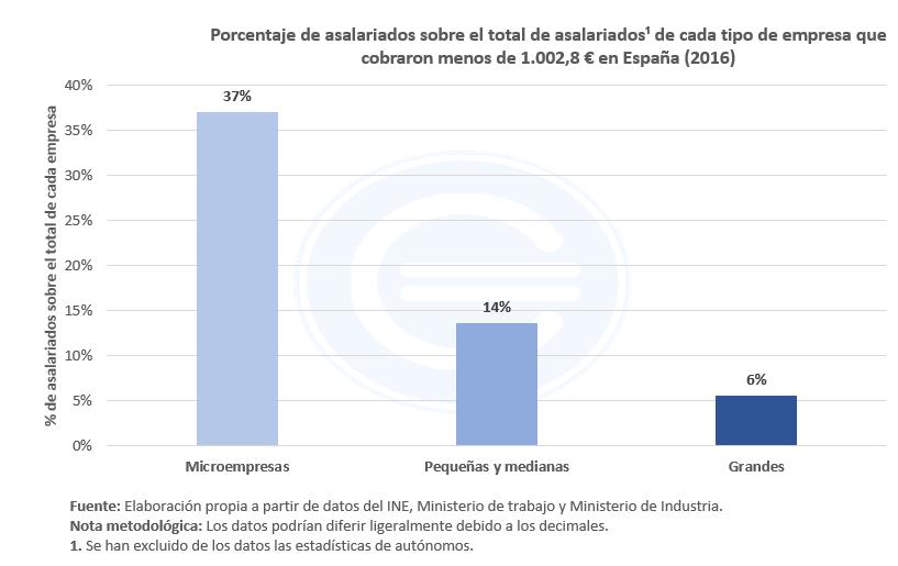 Porcentaje De Asalariados Por Cada Tipo De Empresa
