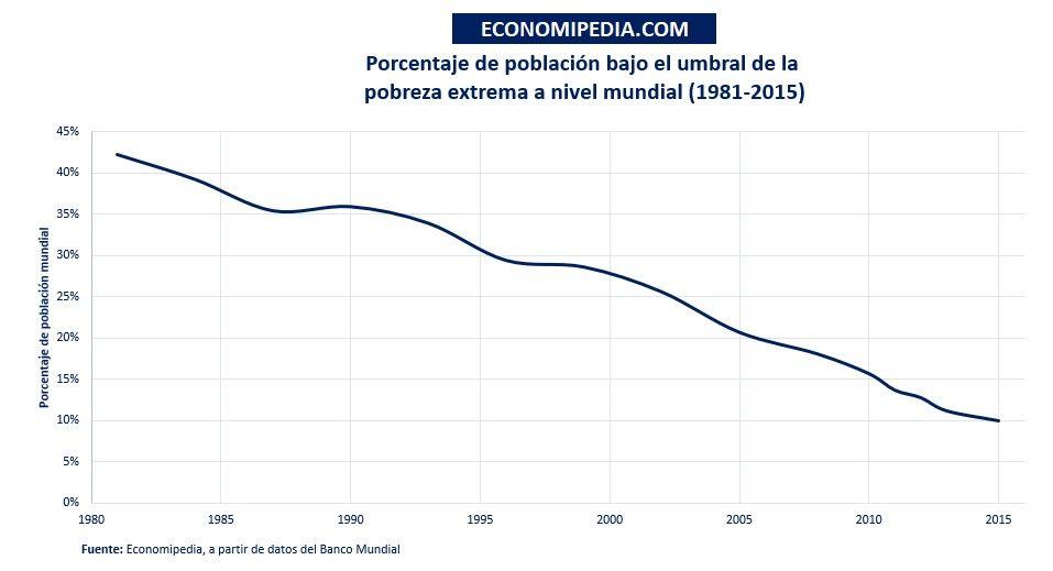 Porcentaje De Población Pobreza Extrema
