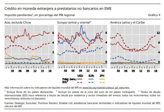 Préstamos No Bancarios En Dólares