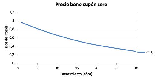 Precio Bono Según Modelo Vasicek