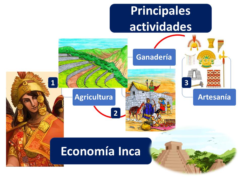 Principales Actividades Economía Inca