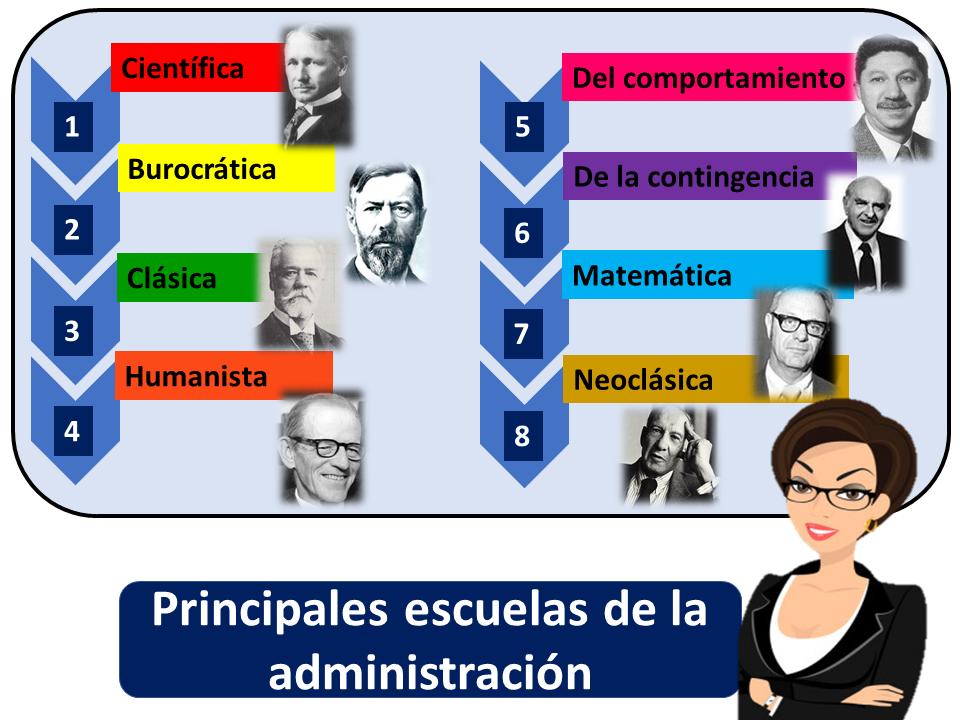 Principales Escuelas De La Administracion 2