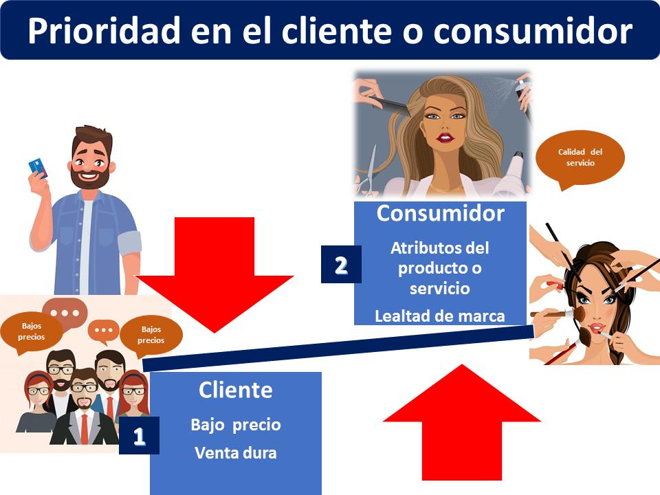 Prioridad En El Cliente El Consumidor