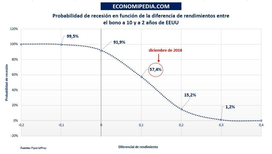 Probabilidad De Recesión En Eeuu