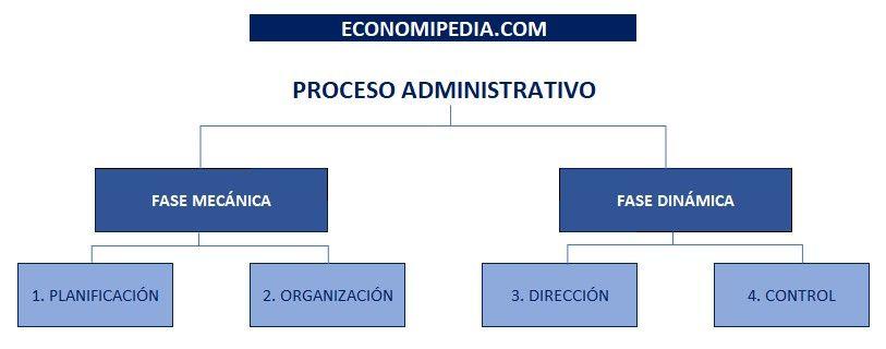 Proceso Administrativo (fase Mecanica Y Fase Dinamica)