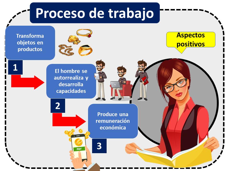 Proceso De Trabajo Aspectos Positivos