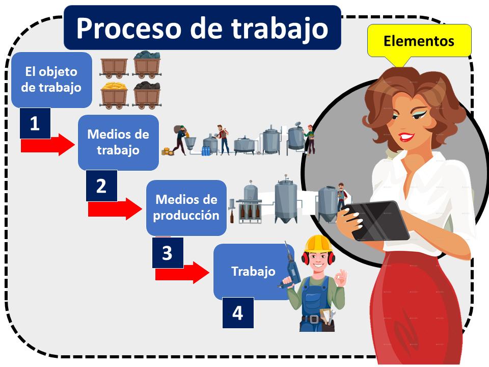 Proceso De Trabajo