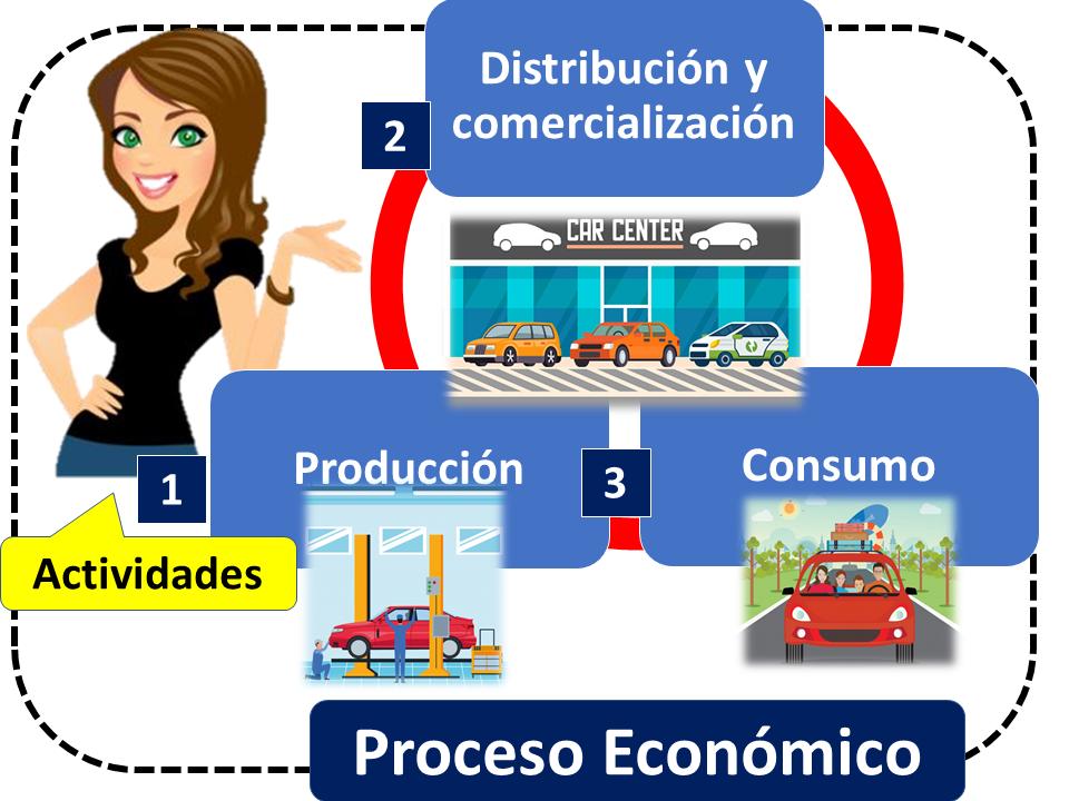 Proceso Económico