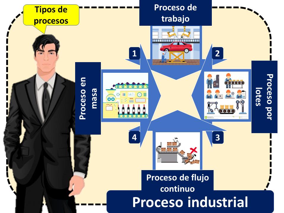 Proceso Industrial Flujo Continuo