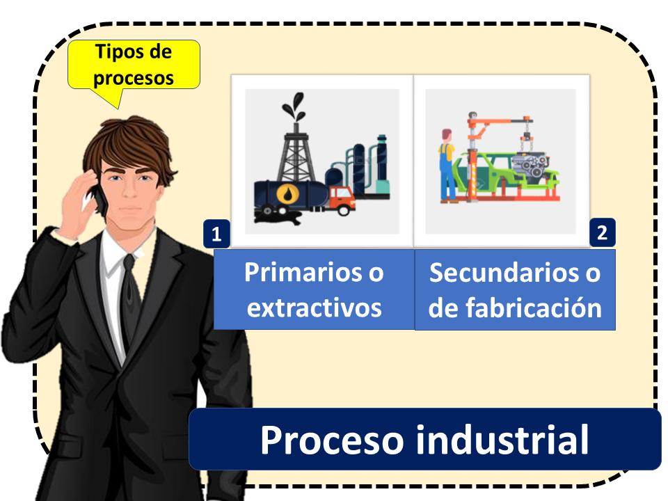 Proceso Industrial