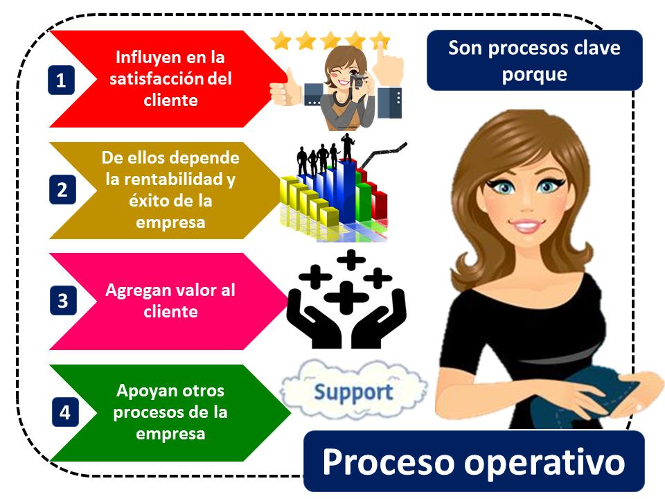 Proceso Operativo 1