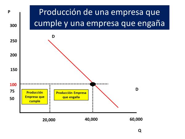 Producción Colusion Oligopolio