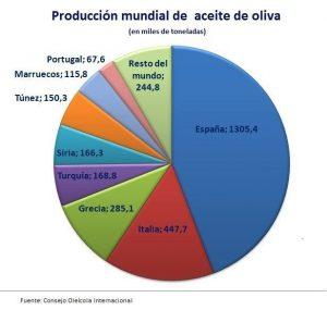Producción de aceite por países