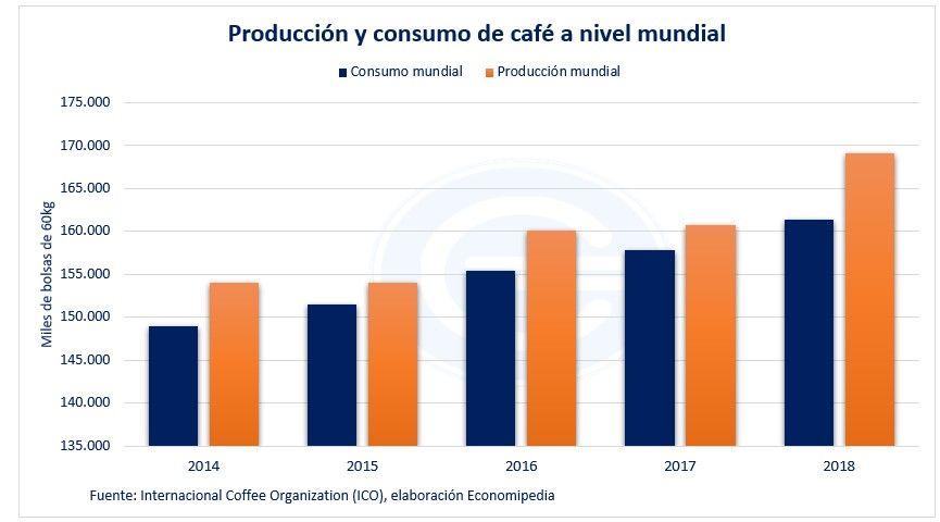 Producción Y Consumo De Café